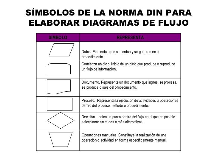 flujogramas