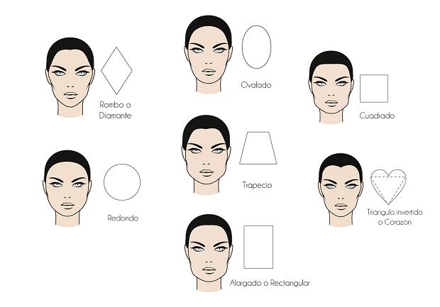 tipos de rostros
